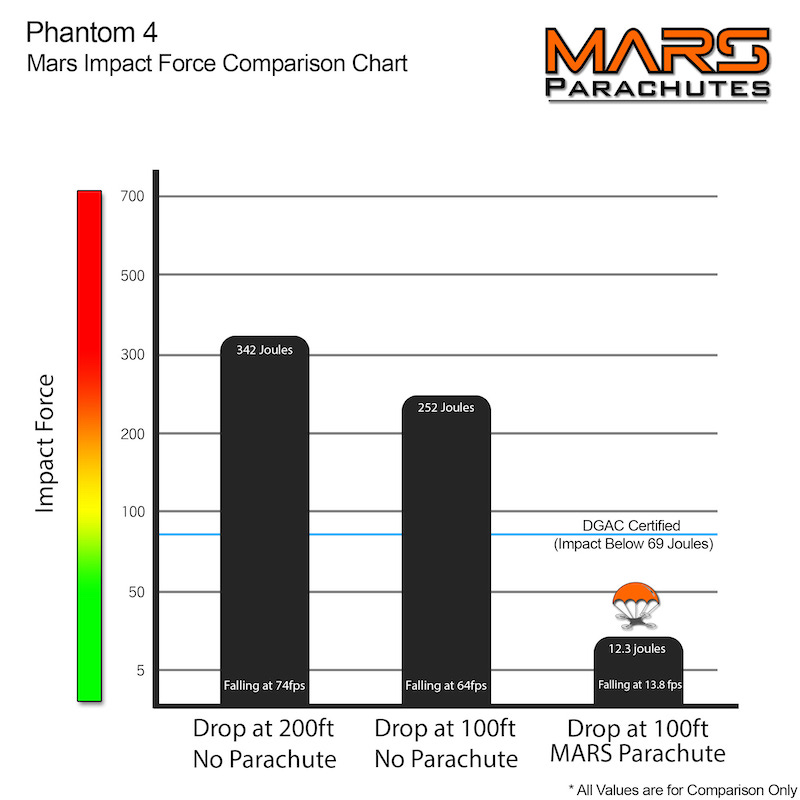 MARS Lite Phantom 4 impact force comparison chart