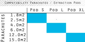Compatibilité Parachutes / Pods