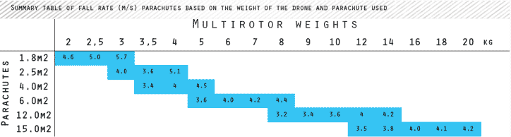 Fall weight based on the weight of the drone